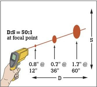 DS of Distance to Spot Ratio