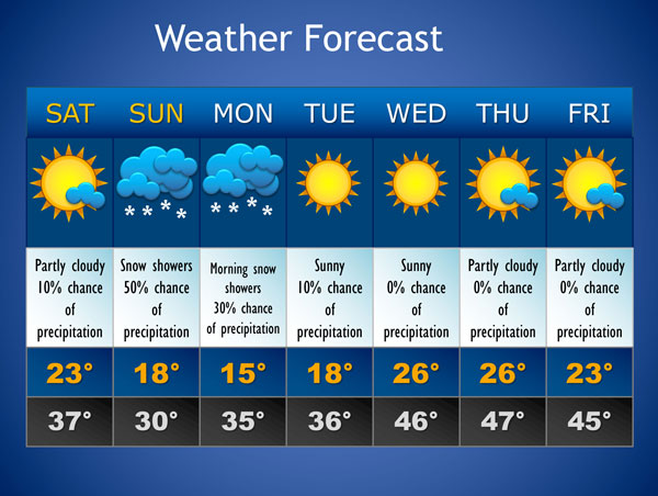 different weather condition reports